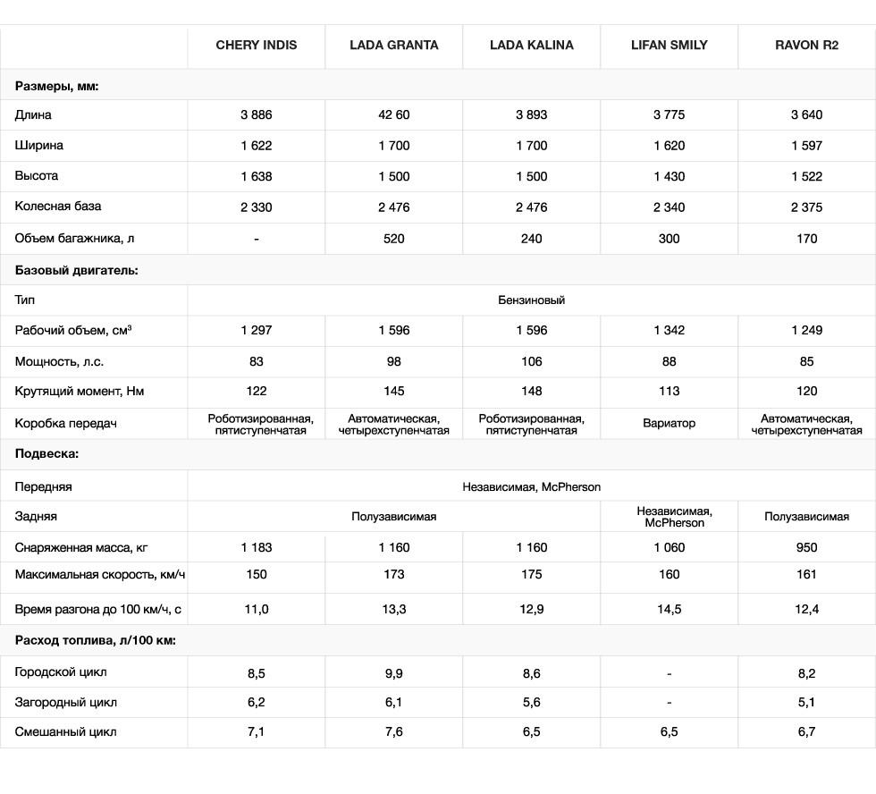 Технические характеристики Равон р2 и сравнение