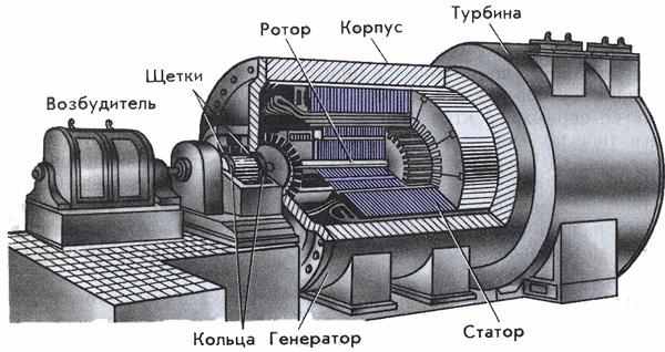Девушка модель генератора переменного тока принцип работы модели онлайн юхнов