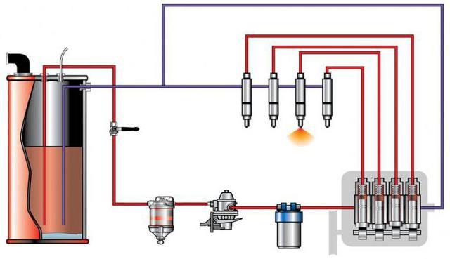 Система питания дизельного двигателя: 6 основных возникающих неисправностей и методы их устранения